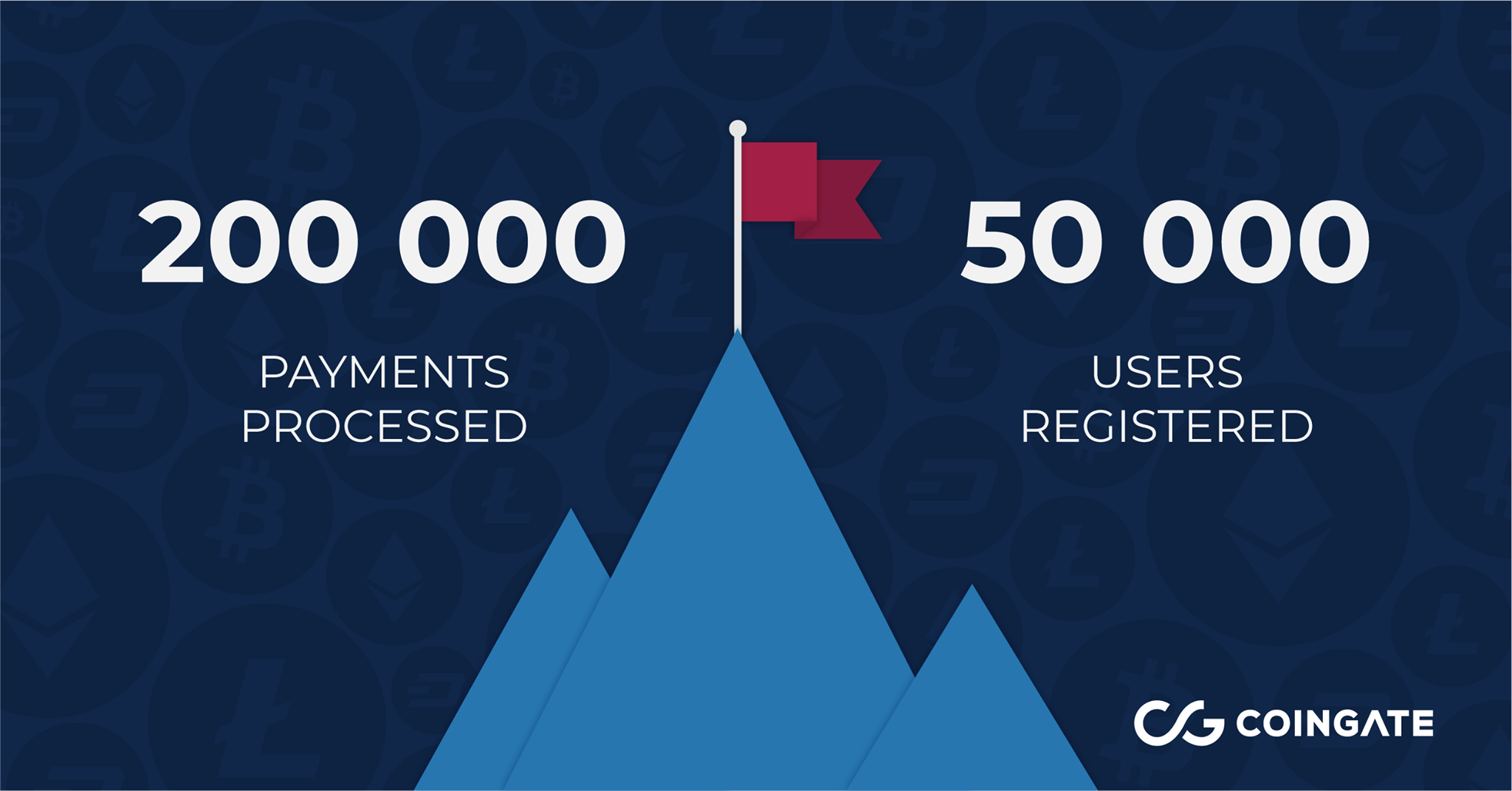 CoinGate milestones in 2018 - 200,000 payments processed