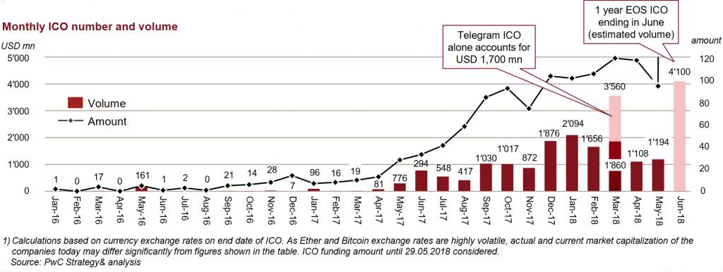 erc20 tokens chart