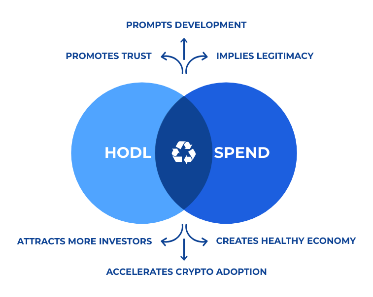 crypto recycle hodl