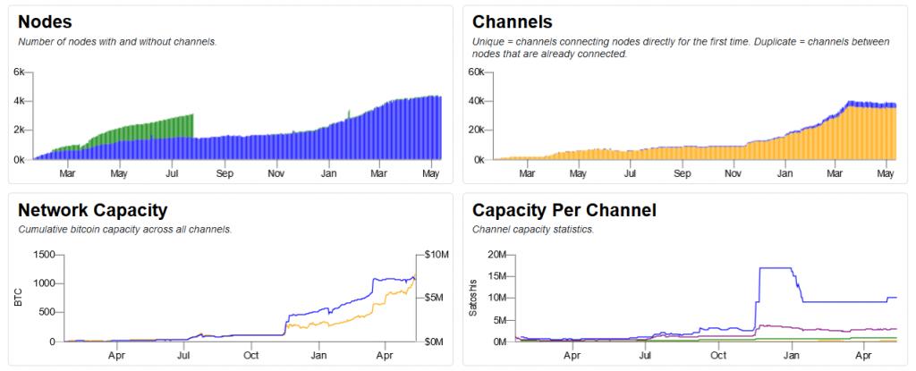 bitcoin lightning stats