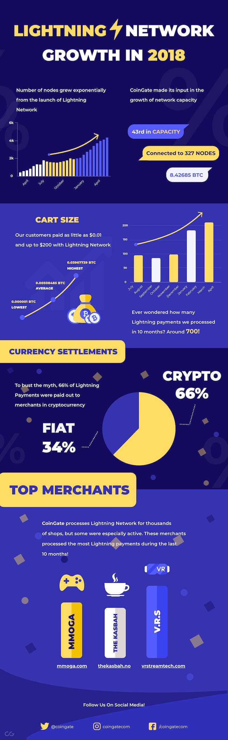 Bitcoin Lightning network statistics