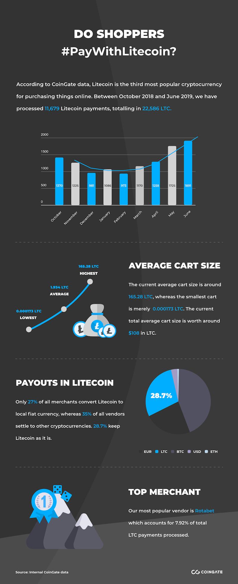 ltc payments info