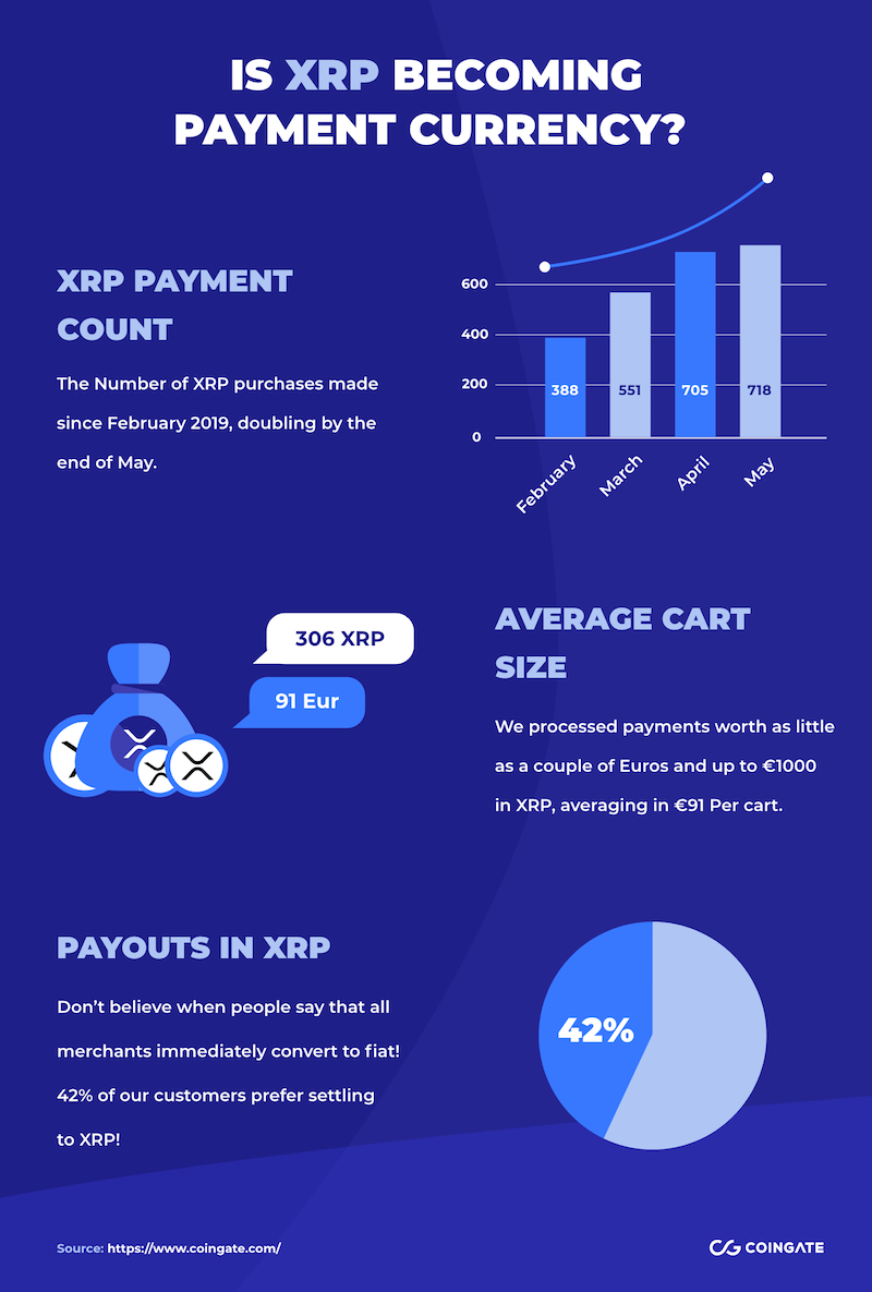 xrp payment stats