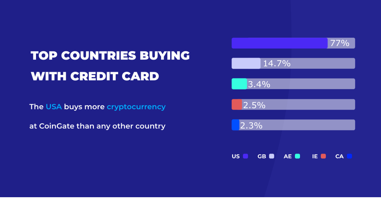 top countries buying btc