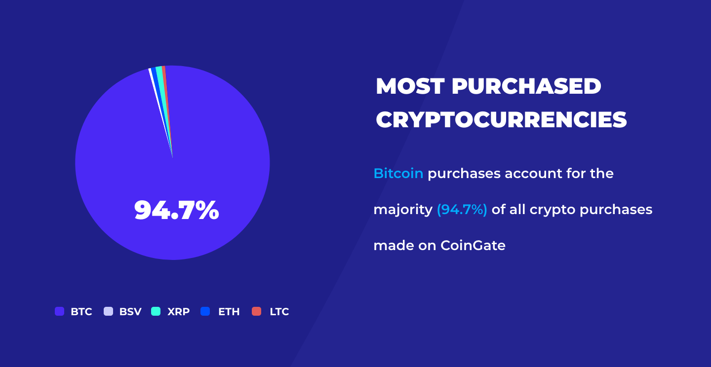 most popular coins for purchase