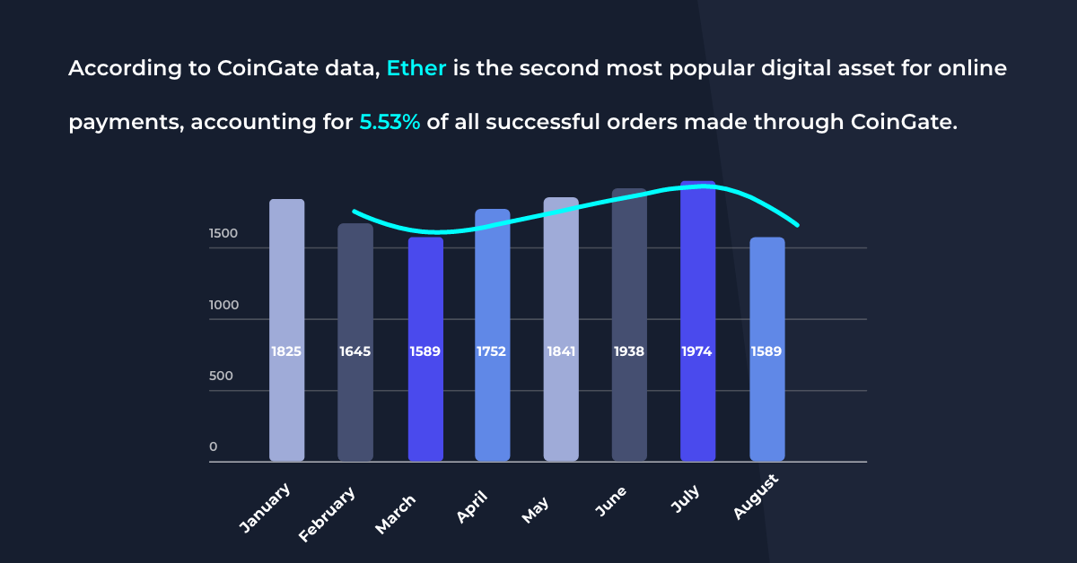 ether coingate stats