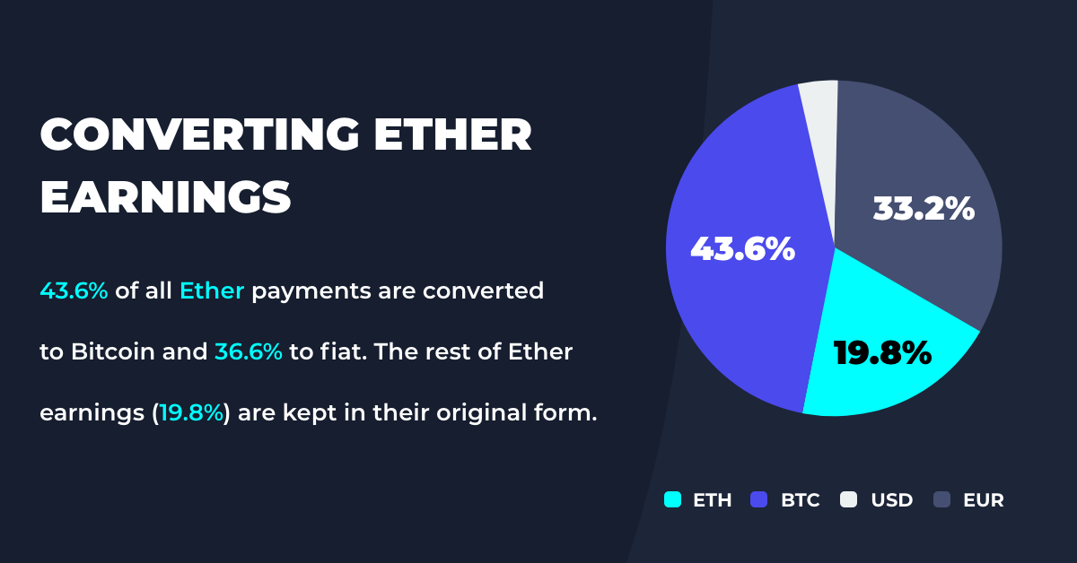 ether settlements and payouts coingate