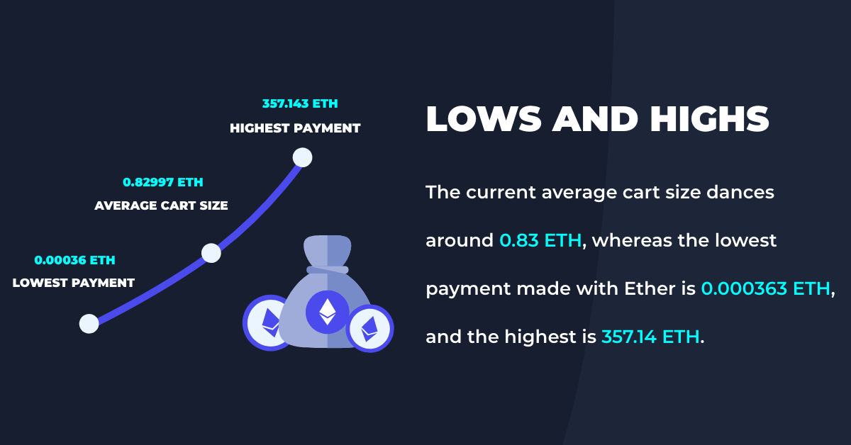 ether average cart size payment
