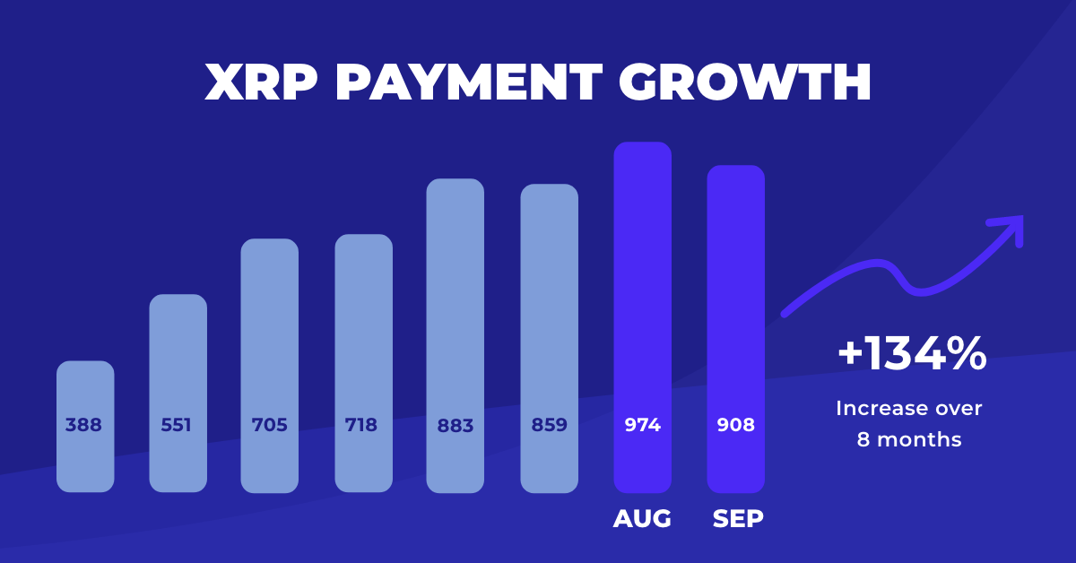 xrp payment growth