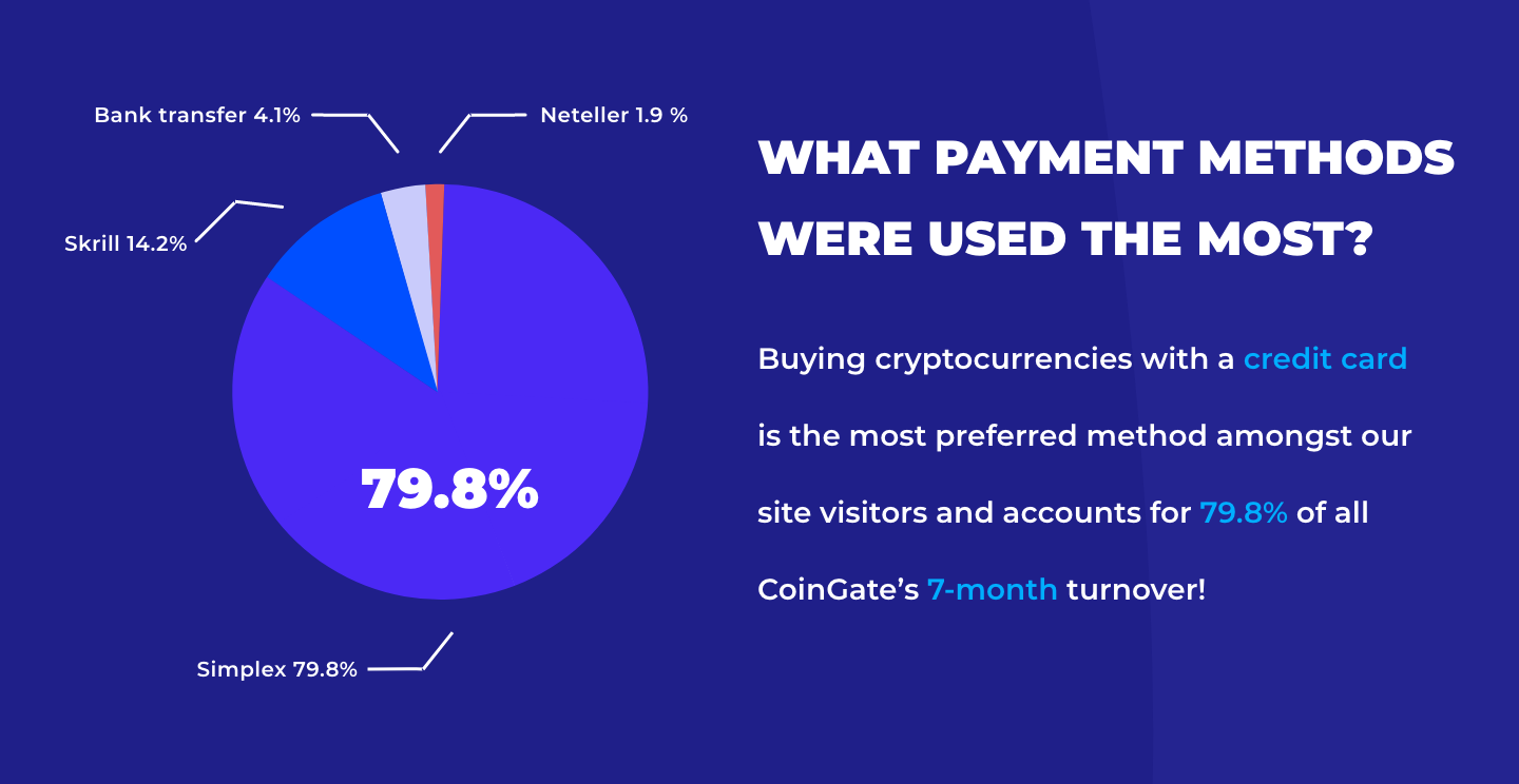 coingate popular payment methdos
