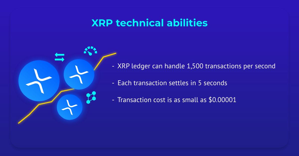 XRP ledger performance