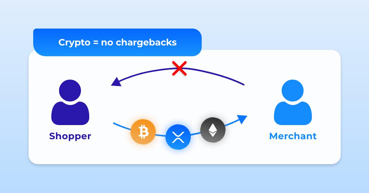 avoic chargebacks crypto