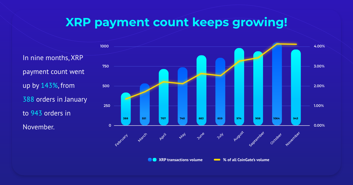 XRP payments in numbers