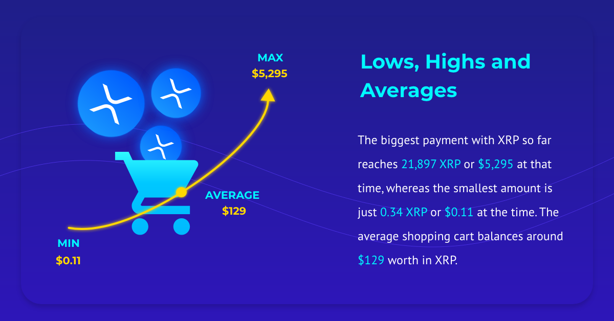 XRP average cart