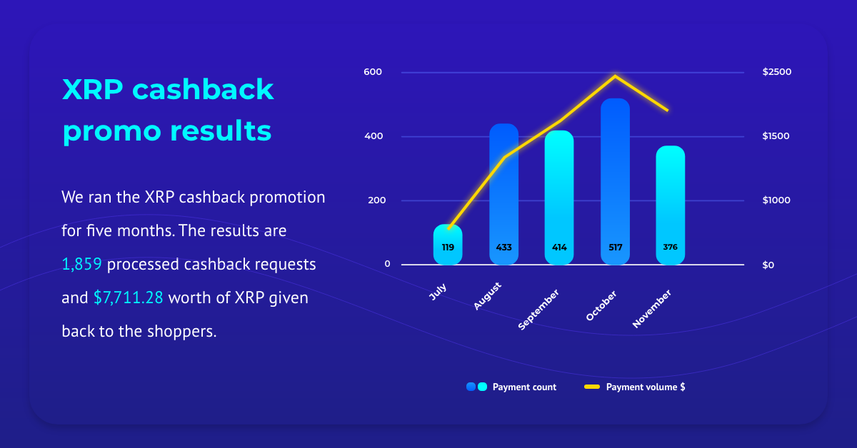XRP cashback results