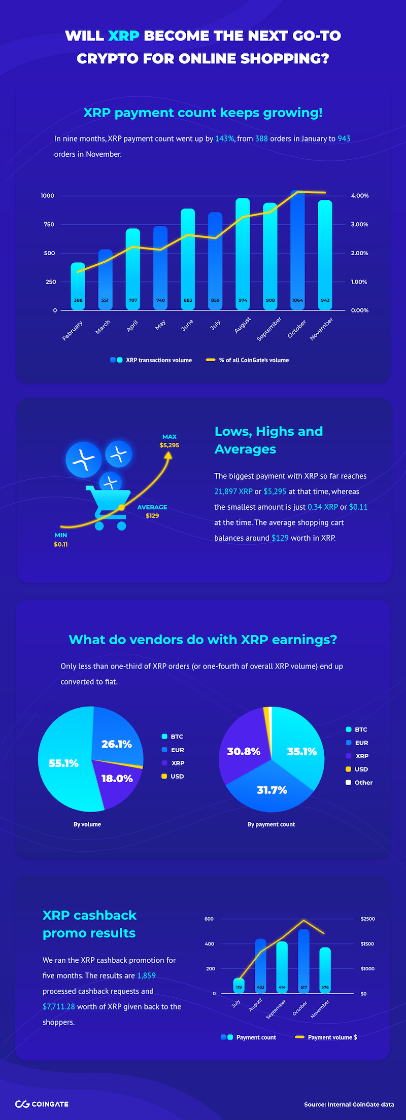 XRP payments inforgraphic