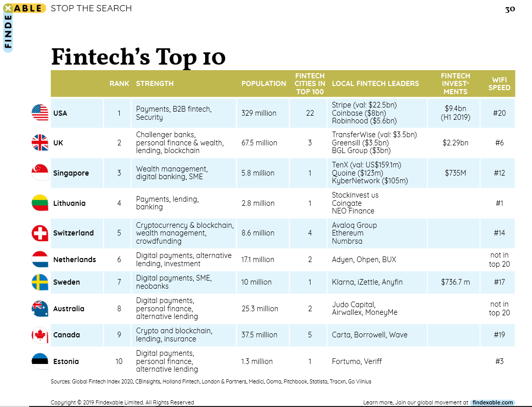 lithuania top 10 fintech coingate