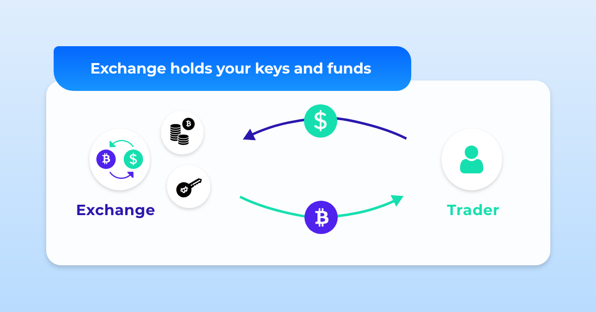 exchanges keys