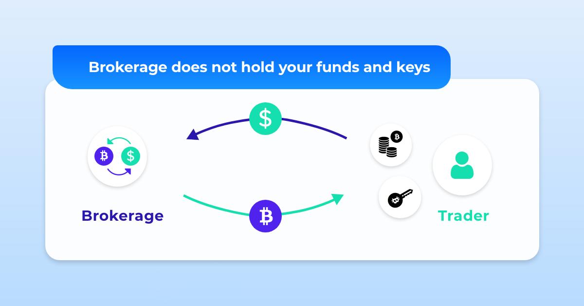 crypto brokerage btc