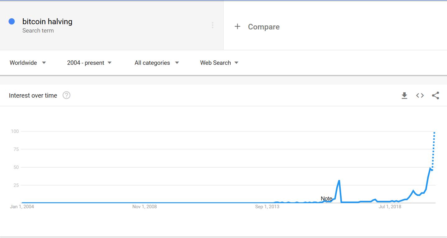 bitcoin halving trending