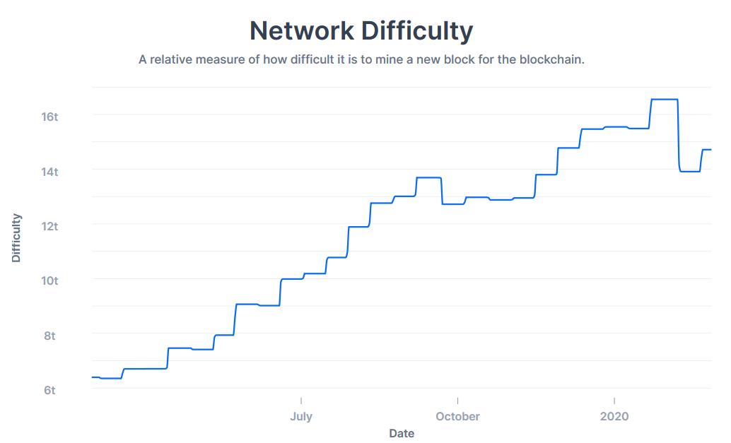 btc mining difficulty