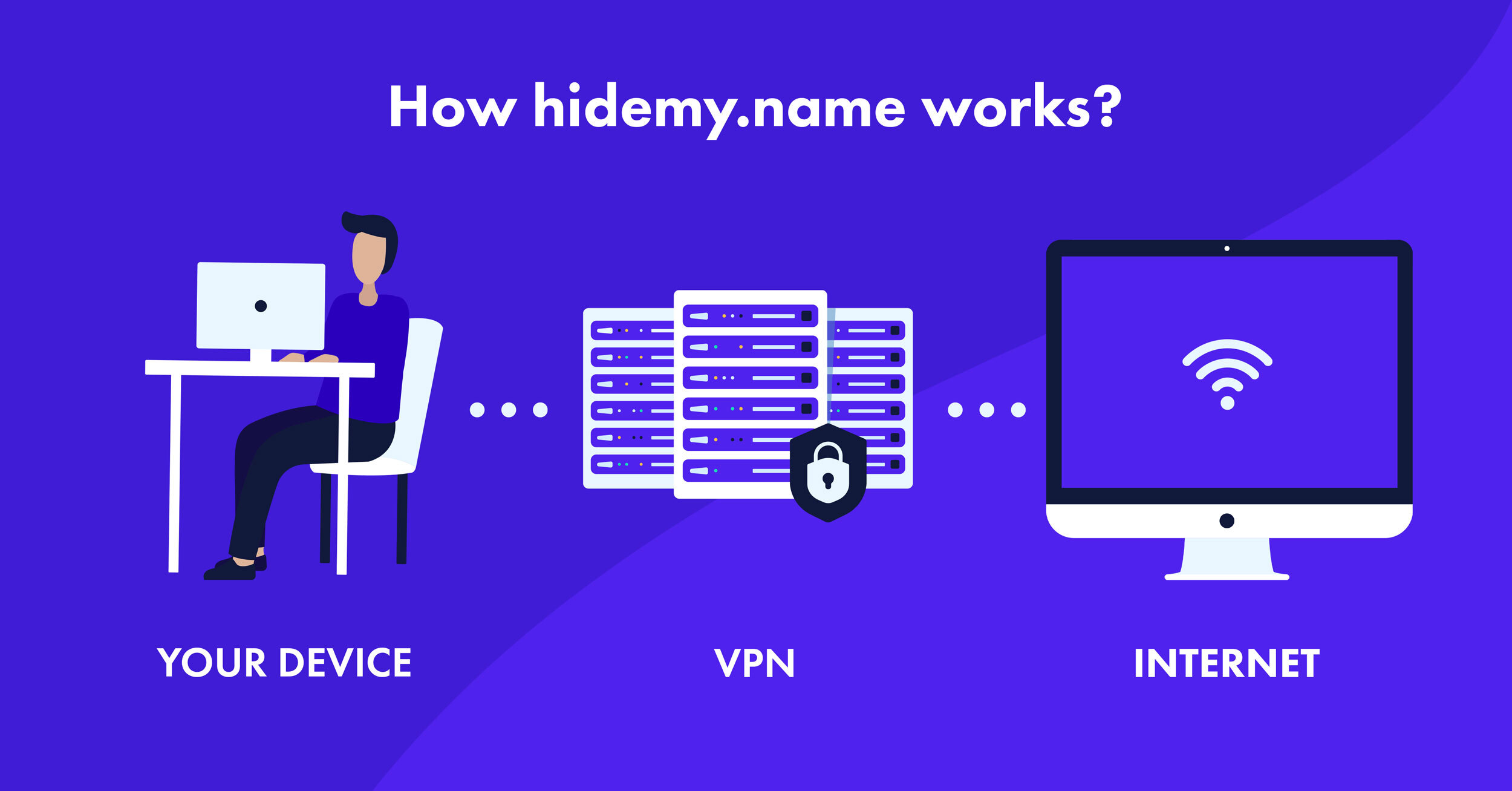 how vpn works hidemy.name