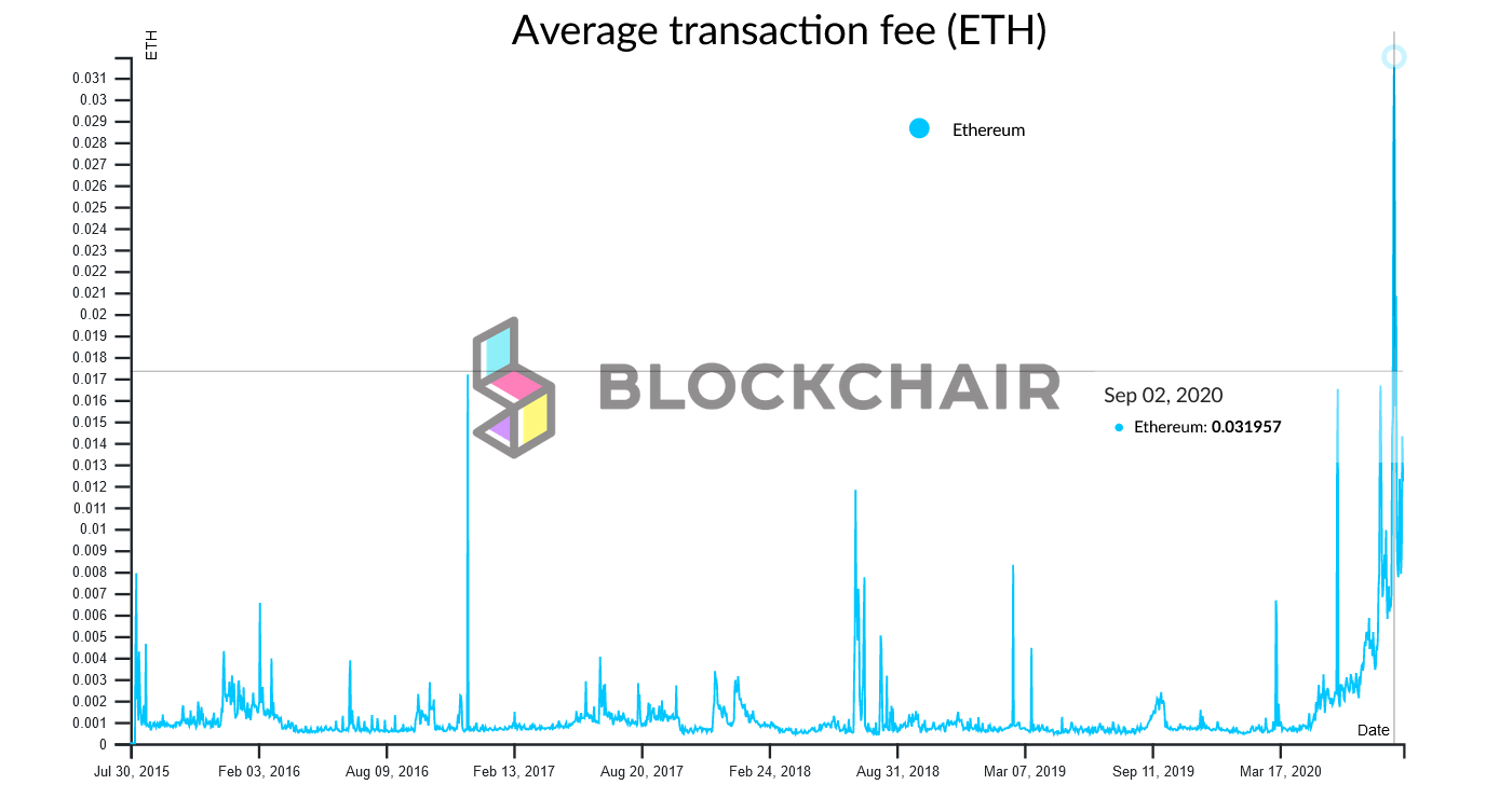 a graph showing how high are ethereum fees on September 2020