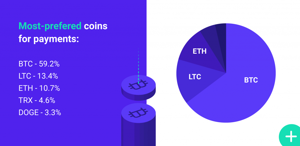 CoinGate Currency Breakdown